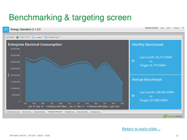 Schneider Electric 19- Division - Name – Date Benchmarking & targeting screen Return to main slide…