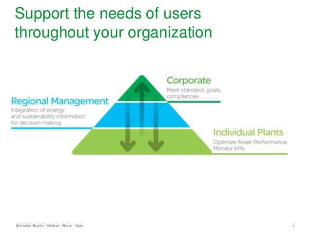 Schneider Electric 5- Division - Name – Date Support the needs of users throughout your organization