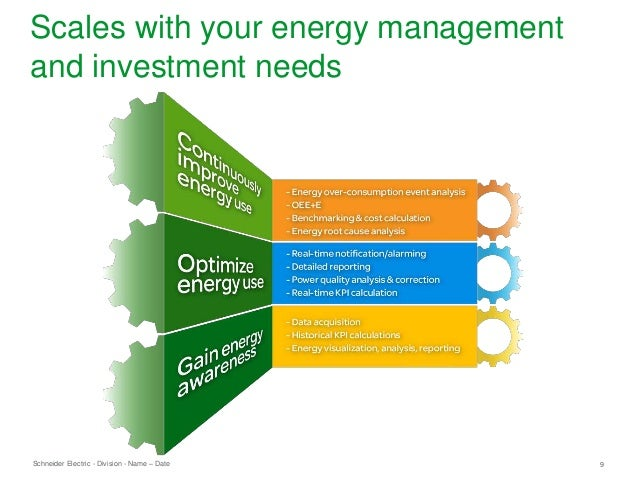 Schneider Electric 9- Division - Name – Date Scales with your energy management and investment needs