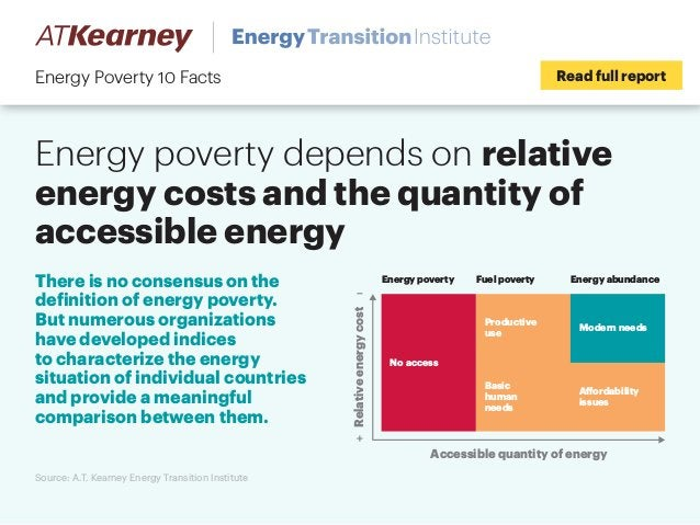 Energy poverty depends on relative energy costs and the quantity of accessible energy Read full reportEnergy Poverty 10 Fa...