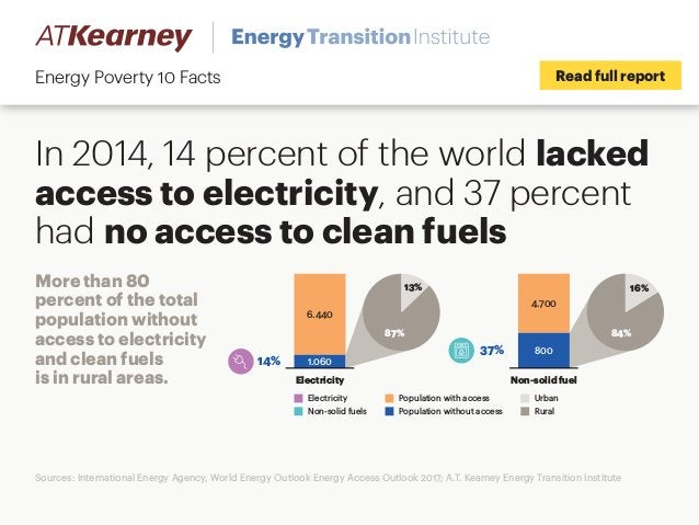 In 2014, 14 percent of the world lacked access to electricity, and 37 percent had no access to clean fuels Read full repor...