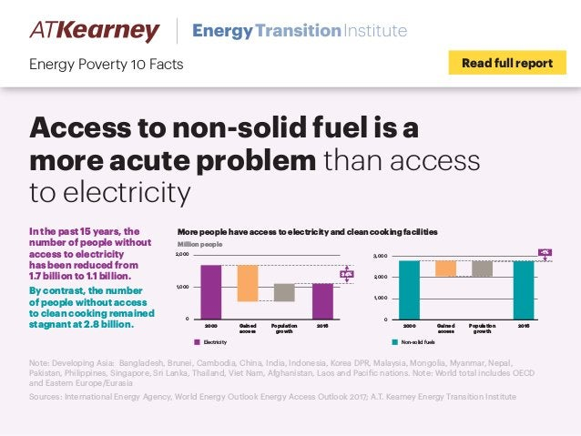 Access to non-solid fuel is a more acute problem than access to electricity Read full reportEnergy Poverty 10 Facts Note: ...