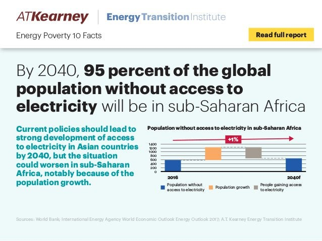 By 2040, 95 percent of the global population without access to electricity will be in sub-Saharan Africa Read full reportE...