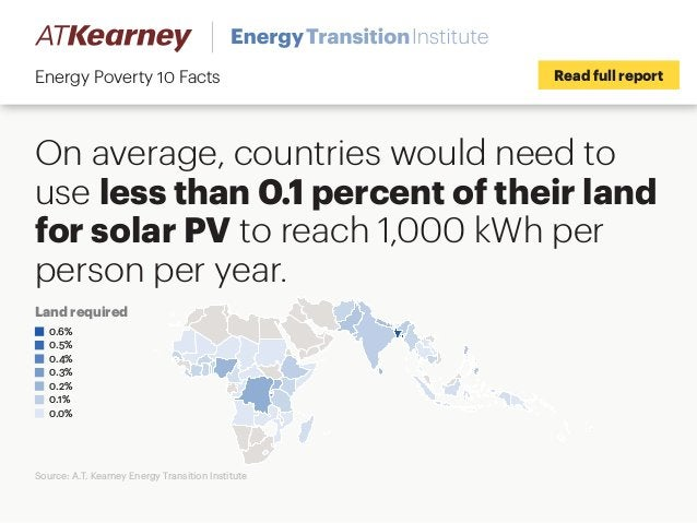 On average, countries would need to use less than 0.1 percent of their land for solar PV to reach 1,000 kWh per person per...