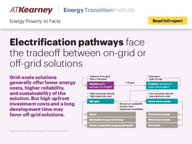 Electrification pathways face the tradeoff between on-grid or off-grid solutions Read full reportEnergy Poverty 10 Facts S...