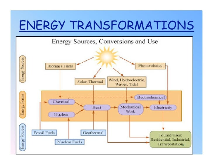 unit-1-energy-power-point-slides-41-728 Transformation Heat Transfer Examples on finite element method examples, heat energy examples, convection examples, control systems examples, heat engine examples, production technology examples, strength of materials examples, thermodynamics examples, temperature examples, elasticity examples, condensation examples, control theory examples, thermochemistry examples, radiation examples, heat flow examples, energy transfer examples, nanotechnology examples, statistics examples, conduction examples, pressure examples,