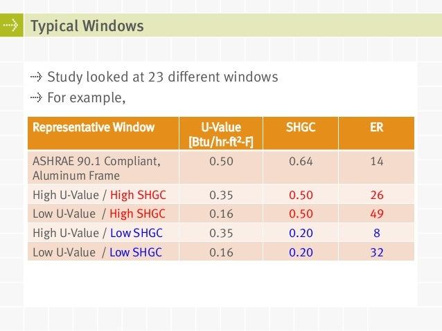 Energy Ratings For Windows Balancing Energy Consumption