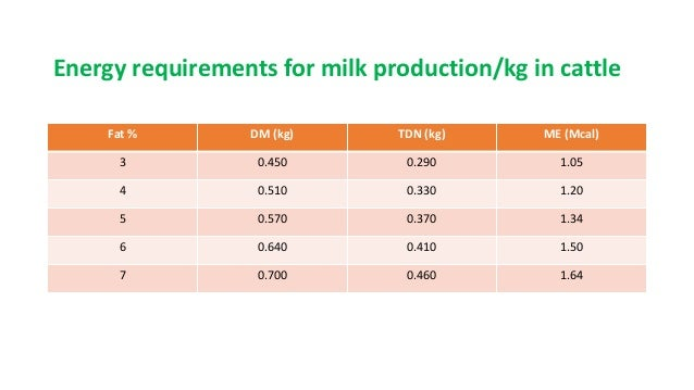 Energy requirement for maintenance, growth, pregnancy, and lactation …