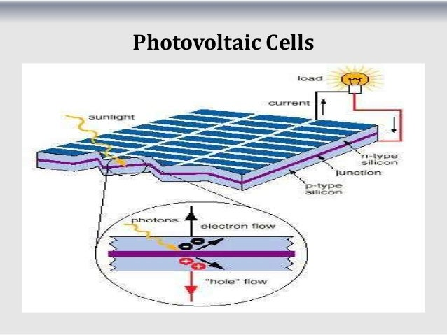 photosynthesis and semi conductor based solar cells Maybe you have already heard about the next step in solar cell development which is actually based on a natural principle that is surrounding us in every day's life – it is photosynthesis.