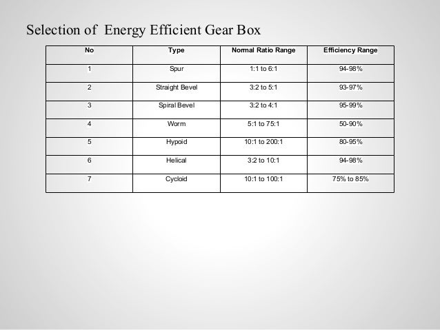 Selection of Energy Efficient Gear Box No Type Normal Ratio Range Efficiency Range 1 Spur 1:1 to 6:1 94-98% 2 Straight Bev...