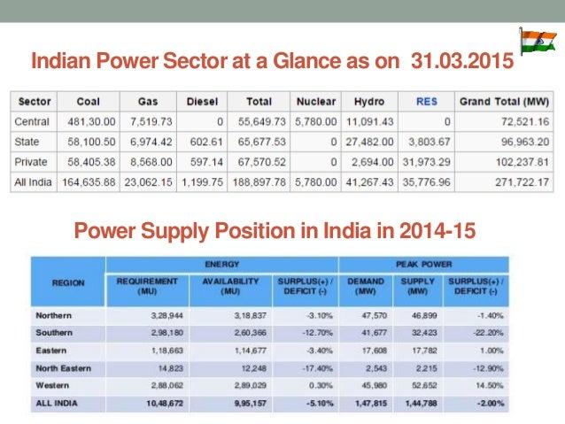 Indian Electricity Calculator