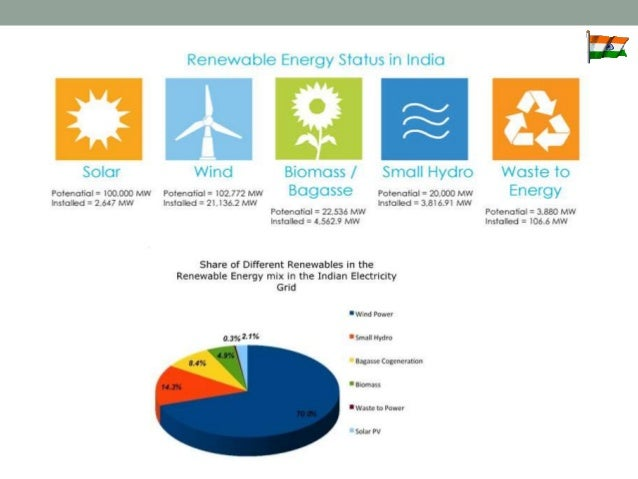 energy conservation in india 3 identifying points to be taken into consideration in projects energy conservation is an important tool to deal with global issues such as the future exhaustion.