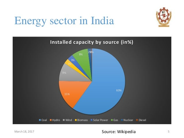Electricity Generation By Energy Source World
