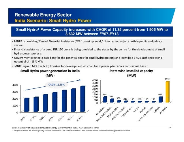 Renewable Energy Sector  India Scenario: Small Hydro Power  Small Hydro1 Power Capacity increased with CAGR of 11.35 perce...