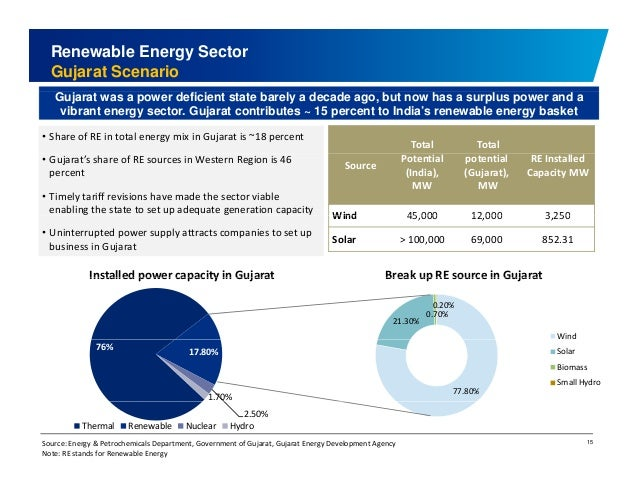 Renewable Energy Sector  Gujarat Scenario  Gujarat was a power deficient state barely a decade ago, but now has a surplus ...