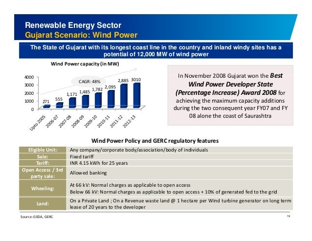 Renewable Energy Sector  Gujarat Scenario: Wind Power  The State of Gujarat with its longest coast line in the country and...