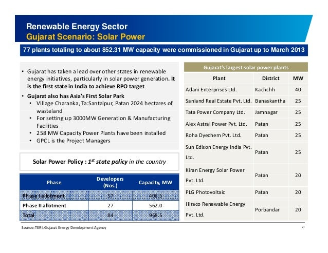 Renewable Energy Sector  Gujarat Scenario: Solar Power  77 plants totaling to about 852.31 MW capacity were commissioned i...