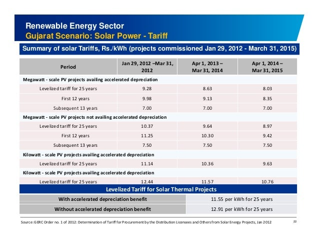 Renewable Energy Sector  Gujarat Scenario: Solar Power - Tariff  Summary of solar Tariffs, Rs./kWh (projects commissioned ...