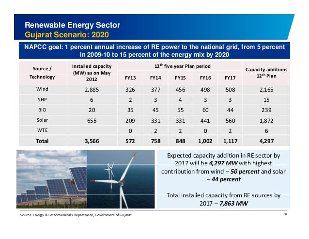 Renewable Energy Sector  Gujarat Scenario: 2020  NAPCC goal: 1 percent annual increase of RE power to the national grid, f...