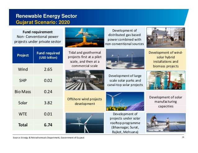 Renewable Energy Sector  Gujarat Scenario: 2020  Fund requirement  Non‐ Conventional power  projects under private sector ...