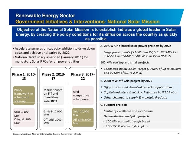 Renewable Energy Sector  Government Initiatives & Interventions- National Solar Mission  Objective of the National Solar M...