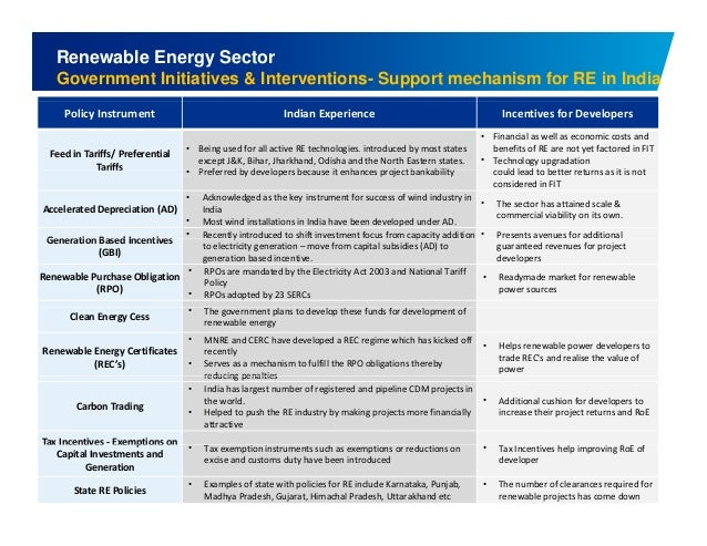 Renewable Energy Sector  Government Initiatives & Interventions- Support mechanism for RE in India  Policy Instrument Indi...