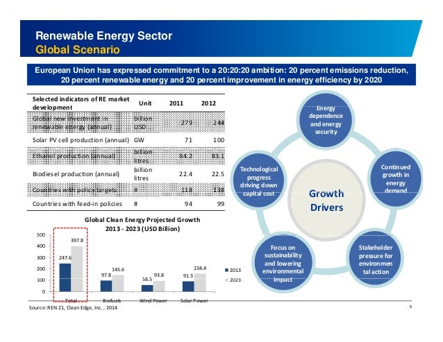 Renewable Energy Sector  Global Scenario  European Union has expressed commitment to a 20:20:20 ambition: 20 percent emiss...