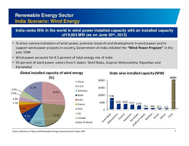 Renewable Energy Sector  India Scenario: Wind Energy  India ranks fifth in the world in wind power installed capacity with...