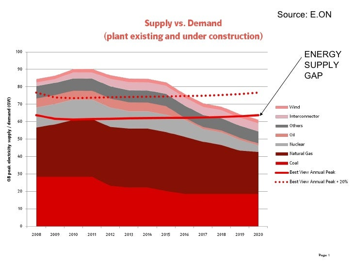 Page  The energy challenge Source: E.ON ENERGY SUPPLY GAP