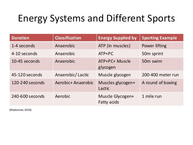energy systems Are you struggling to understand the primary energy pathways and how the body uses the energy formed from each system here's a quick breakdown of the phosphagen.