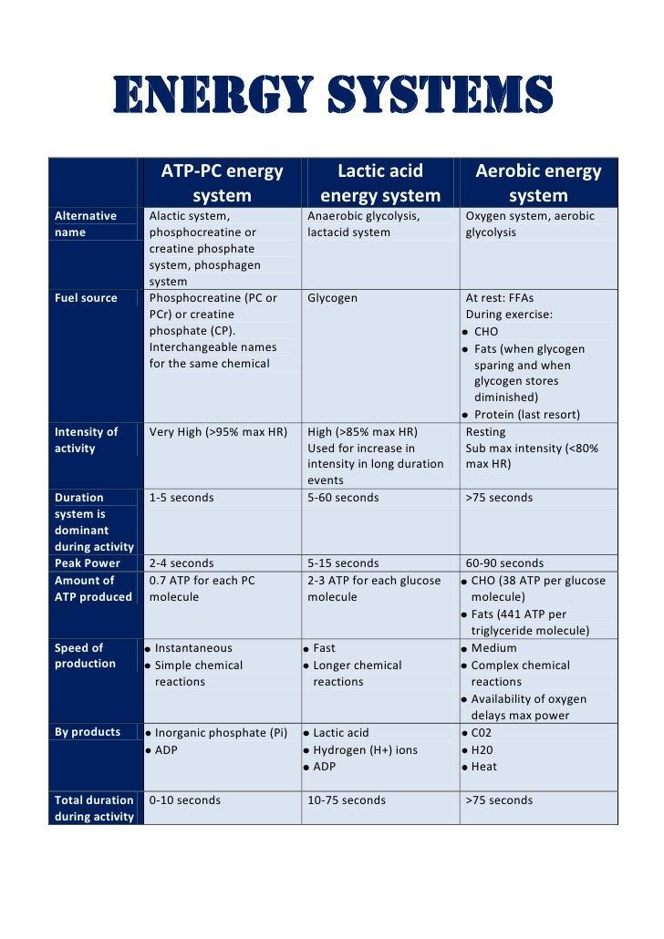 Energy Systems                    ATP-PC energy                 Lactic acid               Aerobic energy                  ...