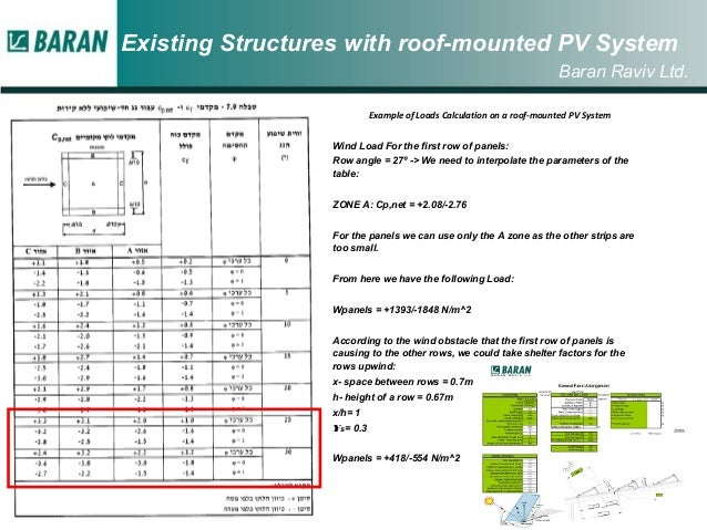 Wind Loads on PV roof top solar installations