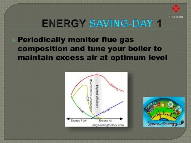 Energy Saving Tips For Steam Boiler - Thermodyne Boilers