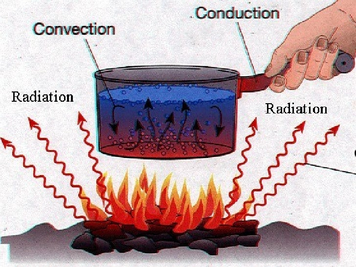 Thermal Energy Transfer Lessons Tes Teach