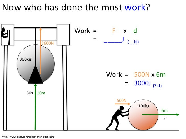 work power energy Energy is a word that's used a lot here, you'll learn about how it's one of the most useful concepts in physics along the way, we'll talk about work, kinetic energy, potential energy, conservation of energy, and mechanical advantage.