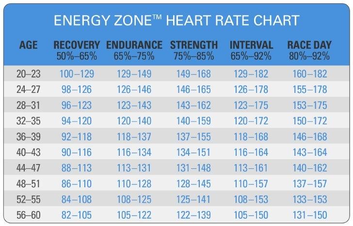 Heart Rate Zone Chart Calculator