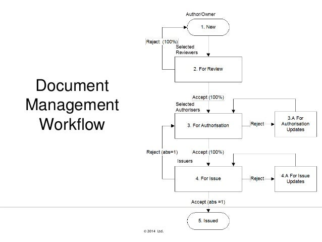 Document Control Workflow Enerit Iso 50001 Document Management Training Presentation