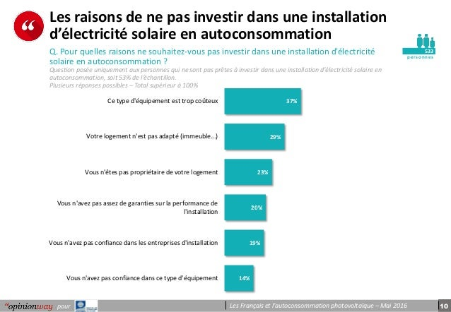 10pour Les Français et l'autoconsommation photovoltaïque – Mai 2016 pe r s onnes Les raisons de ne pas investir dans une i...