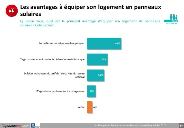 11pour Les Français et l'autoconsommation photovoltaïque – Mai 2016 pe r s onnes Les avantages à équiper son logement en p...