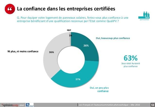 12pour Les Français et l'autoconsommation photovoltaïque – Mai 2016 pe r s onnes La confiance dans les entreprises certifi...