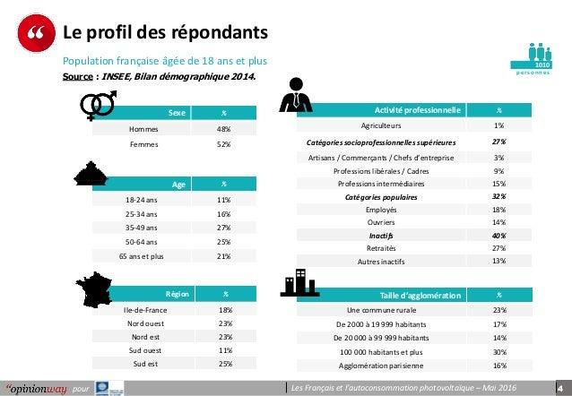 4pour Les Français et l'autoconsommation photovoltaïque – Mai 2016 pe r s onnes Le profil des répondants 1010 Age % 18-24 ...