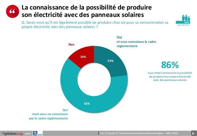 6pour Les Français et l'autoconsommation photovoltaïque – Mai 2016 pe r s onnes La connaissance de la possibilité de produ...