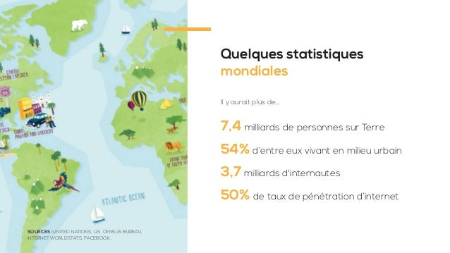 Quelques statistiques mondiales 7,4 milliards de personnes sur Terre 54% d'entre eux vivant en milieu urbain 3,7 milliards...
