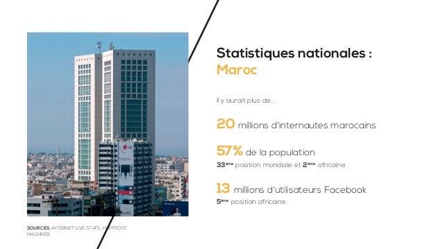 Statistiques nationales : Maroc Il y aurait plus de... 20 millions d'internautes marocains 57% de la population 13 million...