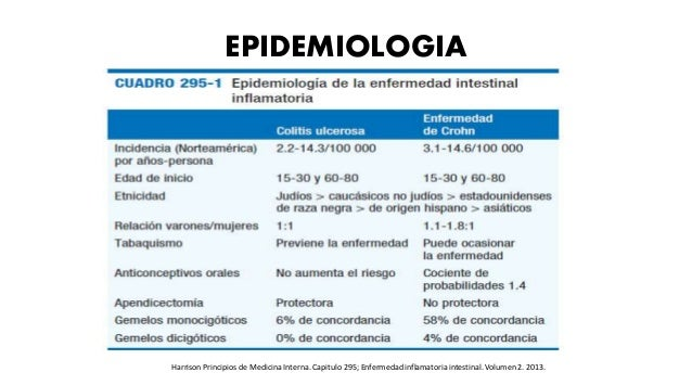 EPIDEMIOLOGIA Harrison Principios de Medicina Interna. Capitulo 295; Enfermedad inflamatoria intestinal. Volumen 2. 2013.