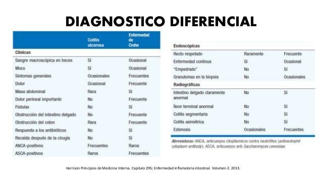 DIAGNOSTICO DIFERENCIAL Harrison Principios de Medicina Interna. Capitulo 295; Enfermedad inflamatoria intestinal. Volumen...