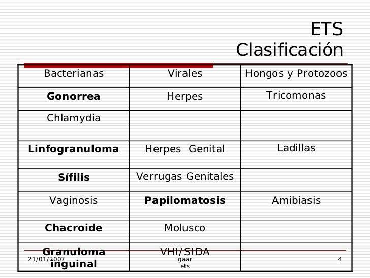 Infecciones bacterianas y virales transmitidas sexualmente