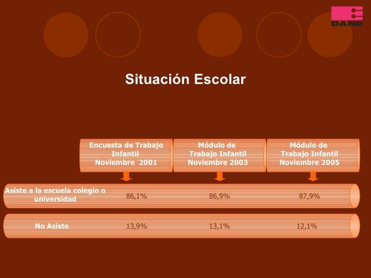Situación Escolar Asiste a la escuela colegio o universidad No Asiste 86,1% 13,9% 86,9% 13,1% Encuesta de Trabajo Infantil...