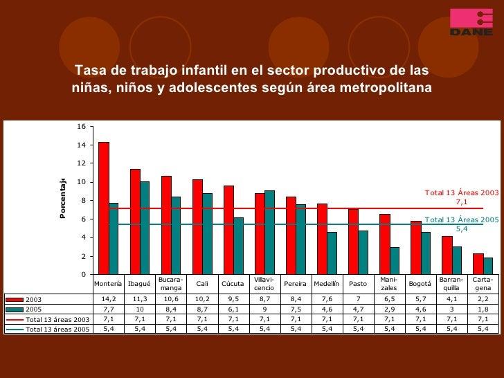 Tasa de trabajo infantil en el sector productivo de las niñas, niños y adolescentes según área metropolitana
