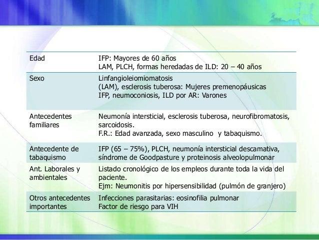 Disnea Tos no productiva Sibilancias Dolor torácico Hemoptisis Astenia Perdida de peso